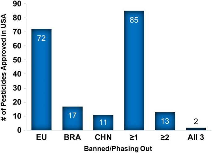 The USA lags behind other agricultural nations in banning