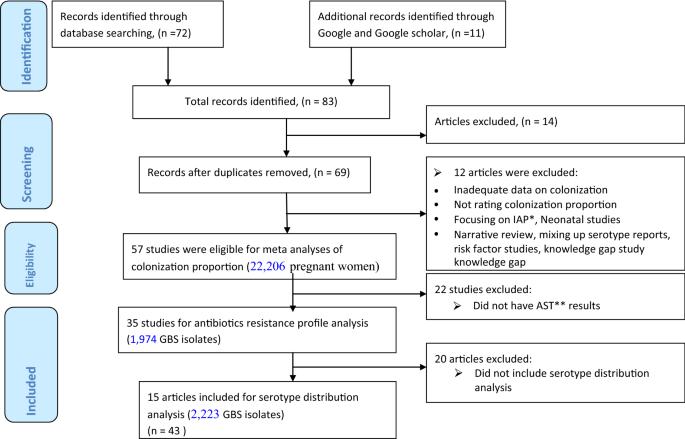 Streptococcus agalactiae maternal colonization, antibiotic