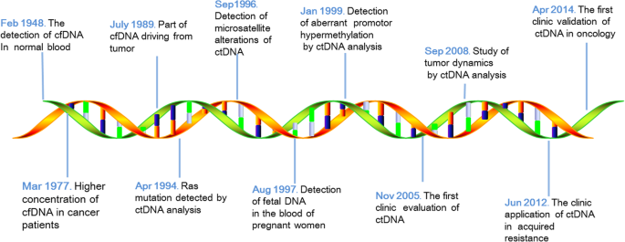 The interplay of circulating tumor DNA and chromatin