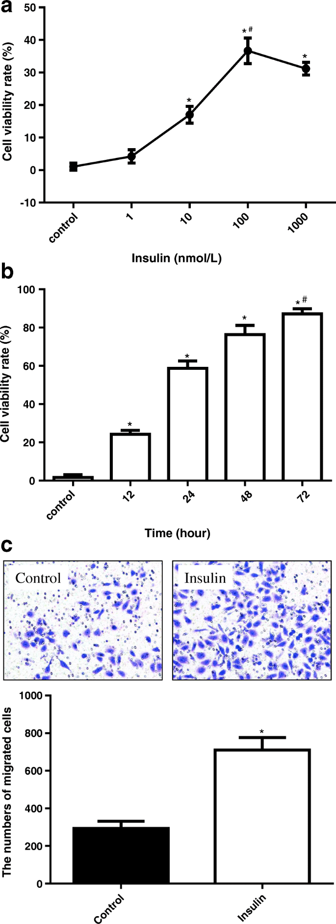 Insulin Promotes Progression Of Colon Cancer By Upregulation Of Acat1 Lipids In Health And Disease Full Text