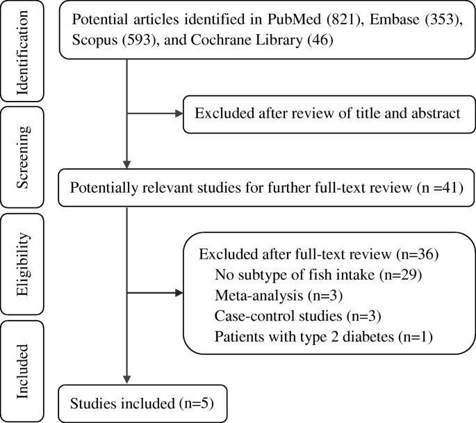 Effects of fatty and lean fish intake on stroke risk: a meta