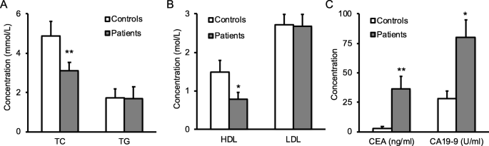 Combination Of Serum Lipids And Cancer Antigens As A Novel Marker For Colon Cancer Diagnosis Lipids In Health And Disease Full Text
