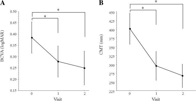 Dynamics of soluble vascular endothelial growth factor