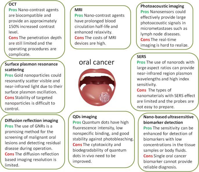 cancer bucal analize