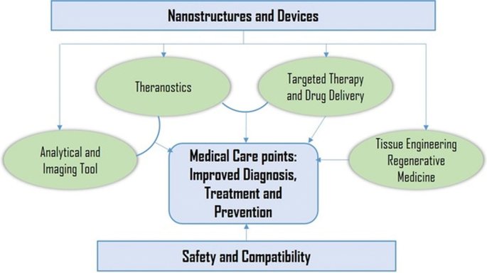 Nano Based Drug Delivery Systems Recent Developments And Future Prospects Journal Of Nanobiotechnology Full Text