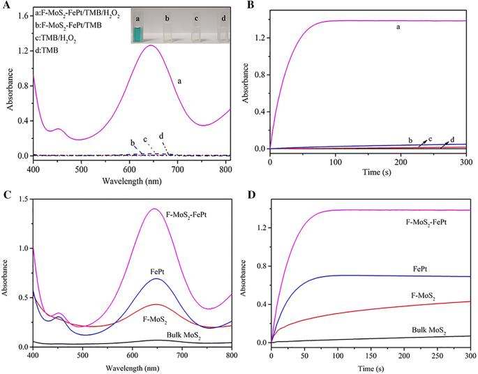 A facile preparation of FePt-loaded few-layer MoS 2
