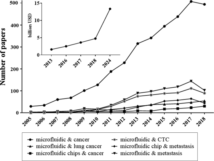 Microfluidics for studying metastatic patterns of lung