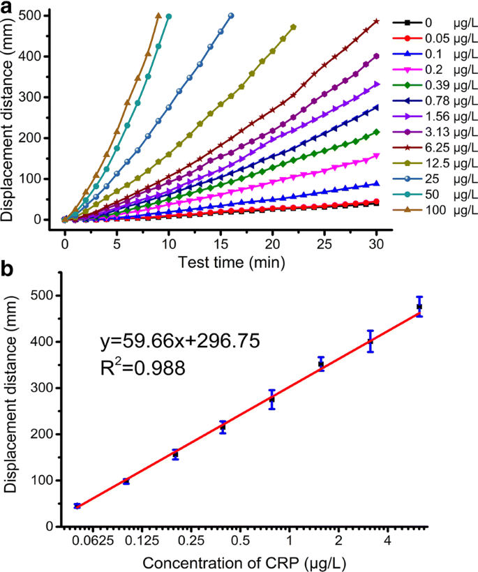 Quantitative assessment of disease markers using the naked