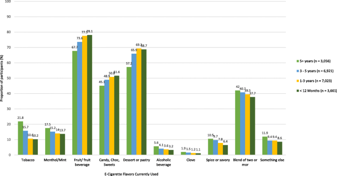 Changing patterns of first e-cigarette flavor used and
