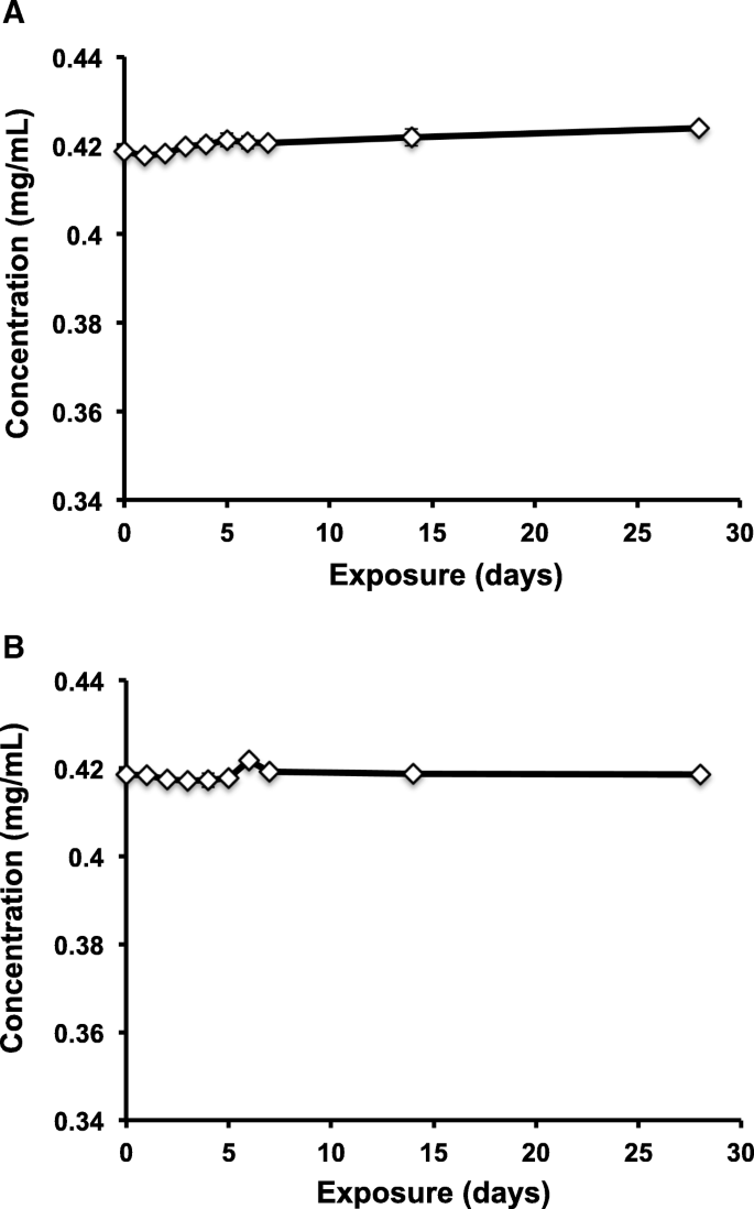 The effects of heat and freeze-thaw cycling on naloxone