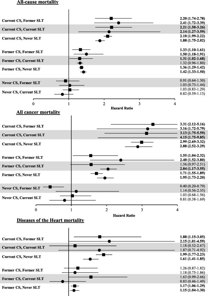 Smokeless tobacco mortality risks: an analysis of two