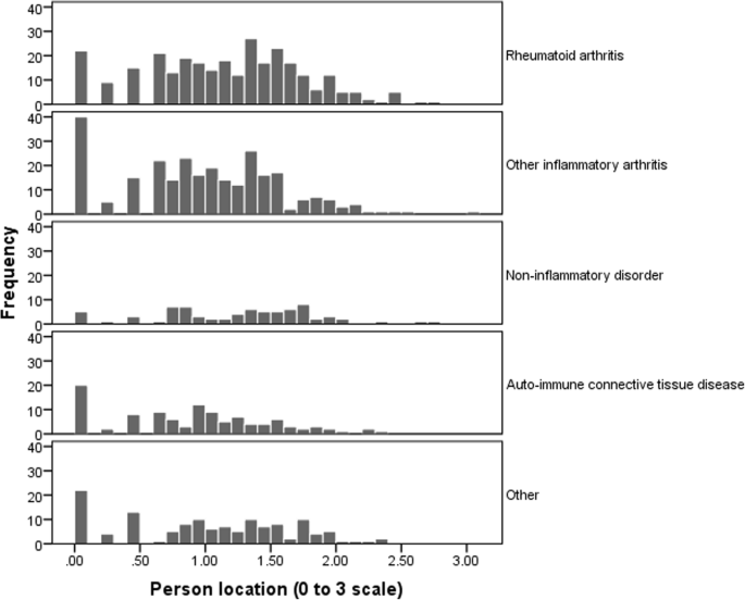 Rasch analysis suggests that health assessment questionnaire