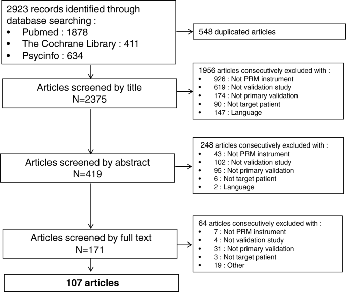 A systematic review of dimensions evaluating patient