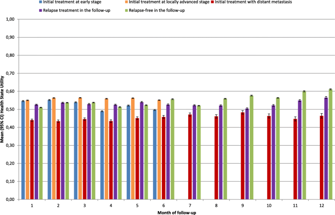 Estimating health state utility from activities of daily living in