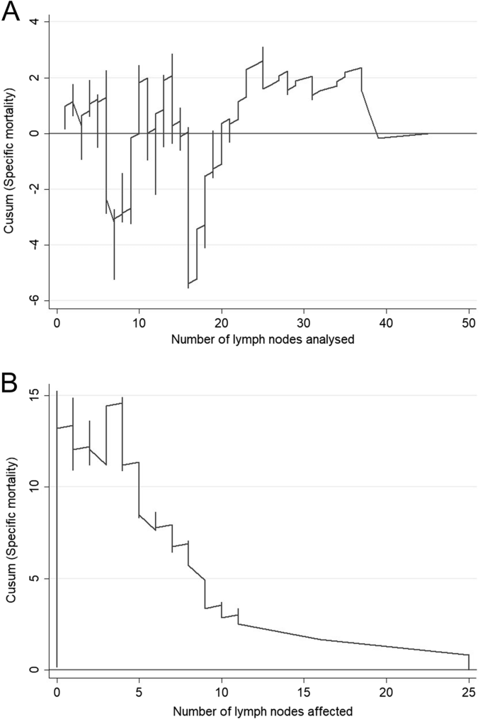 CUSUM charts in the quality control of colon cancer lymph