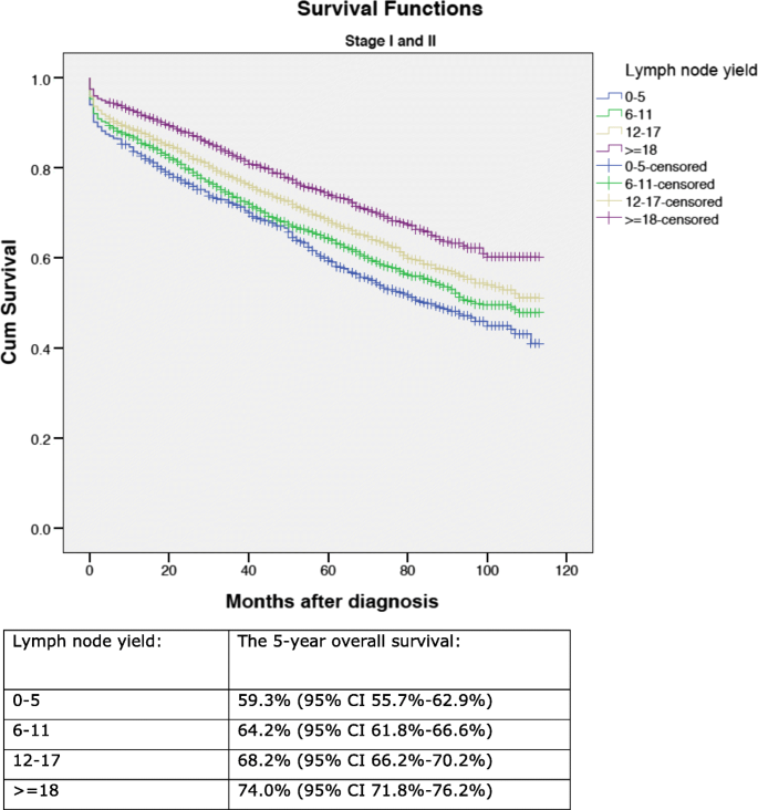 Lymph Node Yield And Tumour Subsite Are Associated With Survival In Stage I Iii Colon Cancer Results From A National Cohort Study World Journal Of Surgical Oncology Full Text