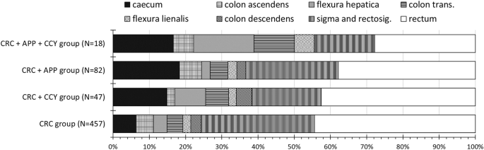 Evaluating The Distribution Of The Locations Of Colorectal Cancer After Appendectomy And Cholecystectomy World Journal Of Surgical Oncology Full Text