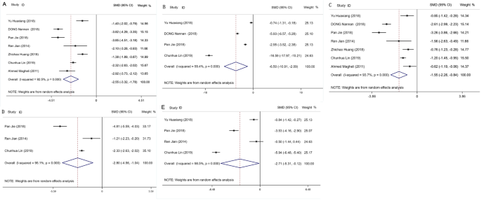 Clinical Efficacy Of Enhanced Recovery After Surgery Eras Program In Patients Undergoing Radical Prostatectomy A Systematic Review And Meta Analysis World