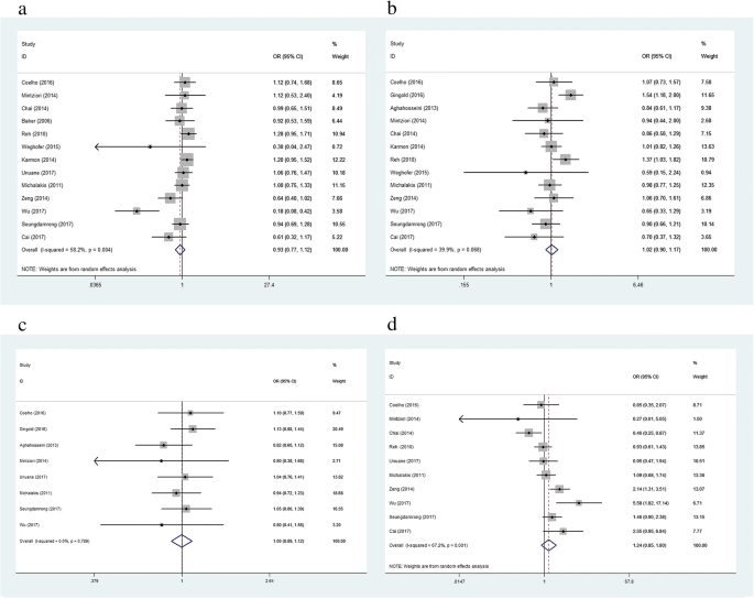 Meta-analysis of ART outcomes in women with different preconception