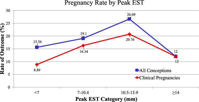 The association between endometrial thickness and pregnancy