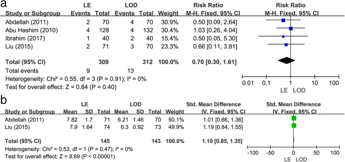 Letrozole versus laparoscopic ovarian drilling in clomiphene citrate