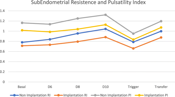 Subendometrial resistence and pulsatility index assessment of
