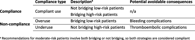 Guideline compliance for bridging anticoagulation use in