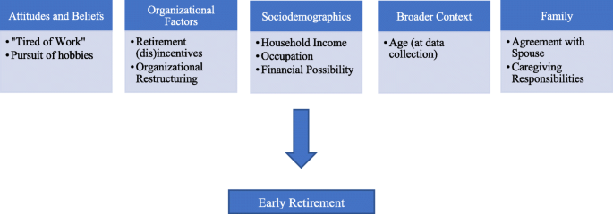 The Early Retiree Divests The Health Workforce A Quantitative Analysis Of Early Retirement Among Canadian Registered Nurses And Allied Health Professionals Human Resources For Health Full Text