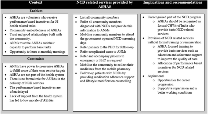 What do Accredited Social Health Activists need to provide comprehensive care that incorporates non-communicable diseases? Findings from a qualitative study in Andhra Pradesh, India