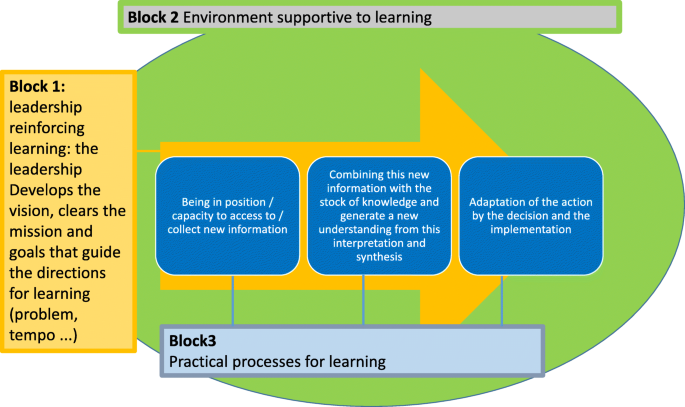 Are our 'UHC systems' learning systems? Piloting an