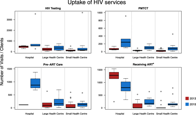 A longitudinal review of national HIV policy and progress made in