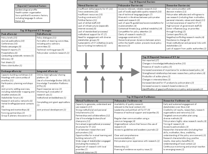 Evidence map of knowledge translation strategies, outcomes