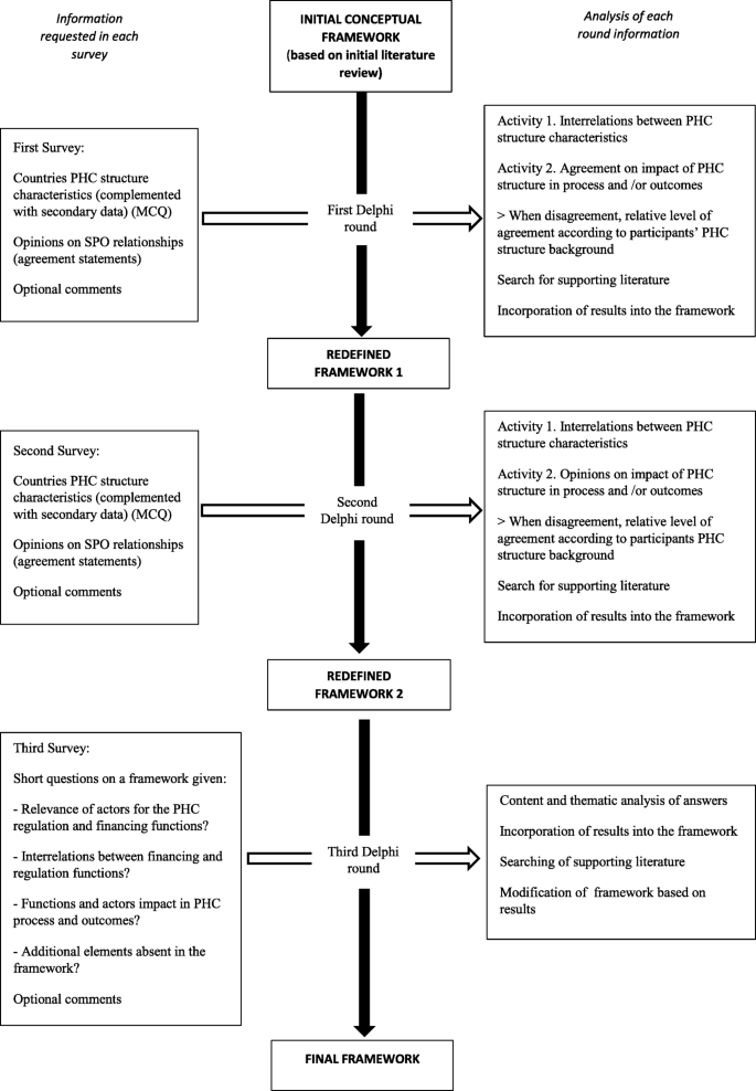 The impact of governance in primary health care delivery: a