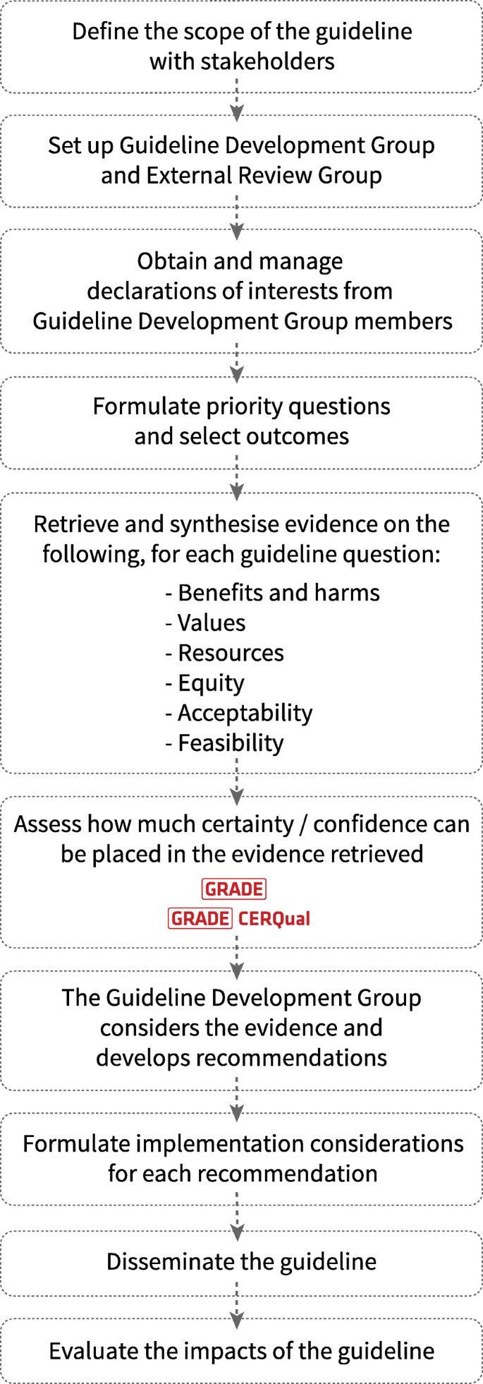 Qualitative Evidence Synthesis (QES) for Guidelines: Paper 1 – Using