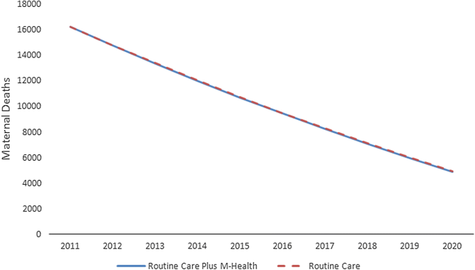 Cost effectiveness of mHealth intervention by community health