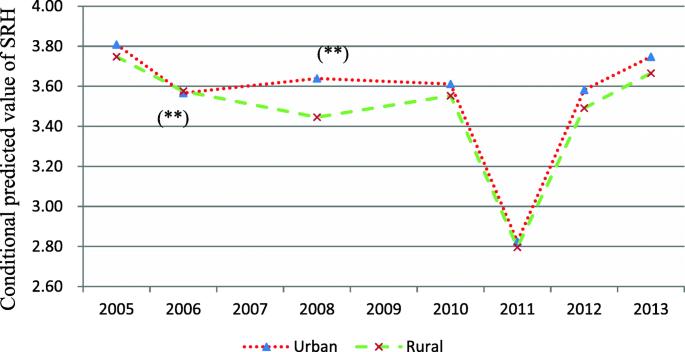 Health status in a transitional society: urban-rural disparities