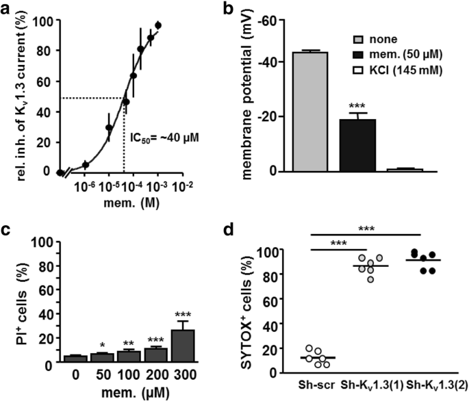 Memantine potentiates cytarabine-induced cell death of acute