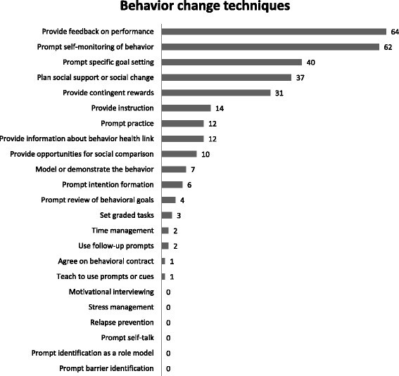 Apps to promote physical activity among adults: a review and content