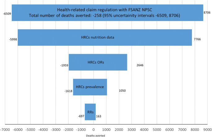 Regulating health and nutrition claims in the UK using a nutrient