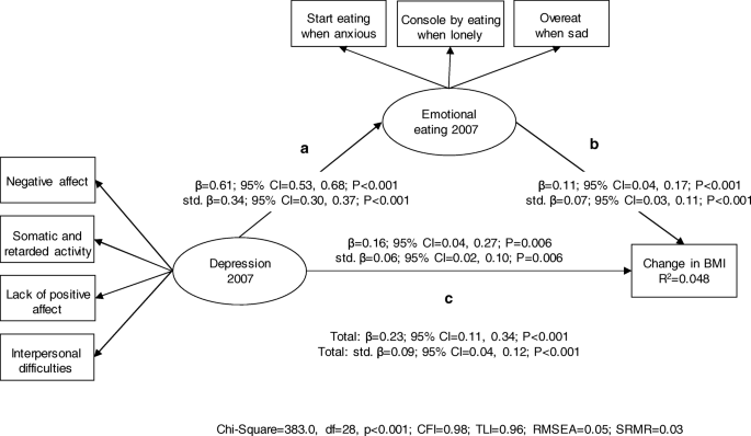 Depression, emotional eating and long-term weight changes: a