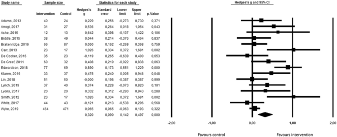 Effectiveness of interventions using self-monitoring to