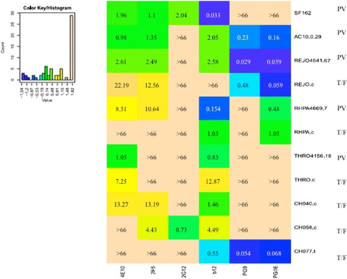 Synergy in monoclonal antibody neutralization of HIV-1 pseudoviruses