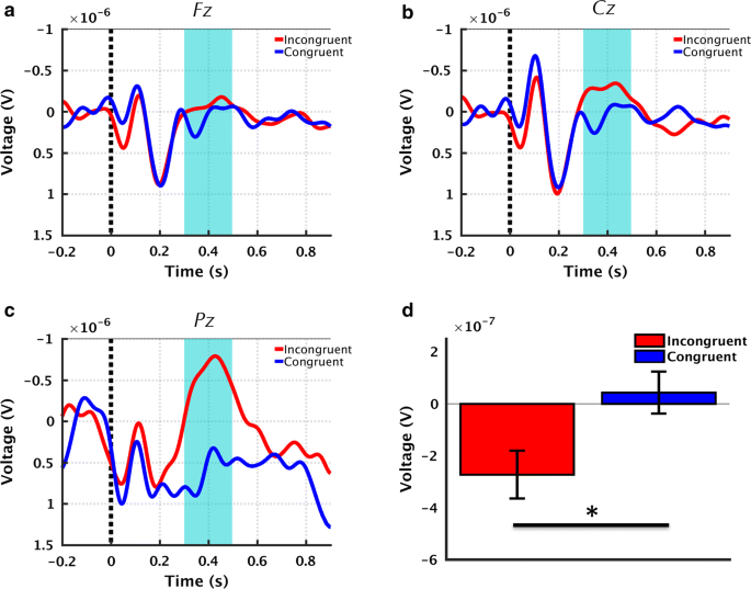 Multimodal characterization of the semantic N400 response within a