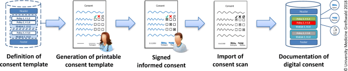 MAGIC: once upon a time in consent management—a FHIR ® tale