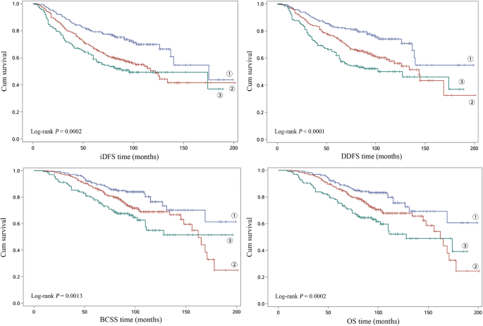 Subtype-specific associations between breast cancer risk