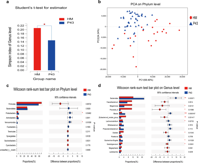 Gut microbiota dysbiosis in male patients with chronic