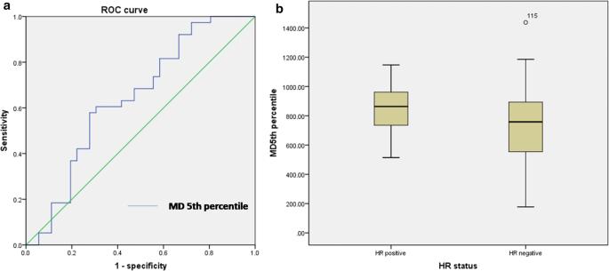 The volumetric-tumour histogram-based analysis of intravoxel