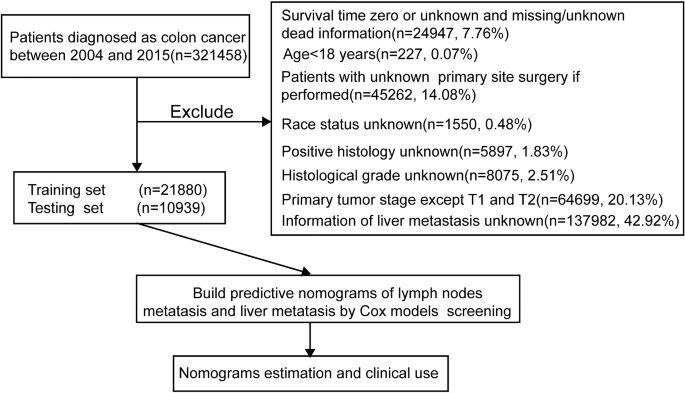 Novel Nomograms To Predict Lymph Node Metastasis And Liver Metastasis In Patients With Early Colon Carcinoma Journal Of Translational Medicine Full Text