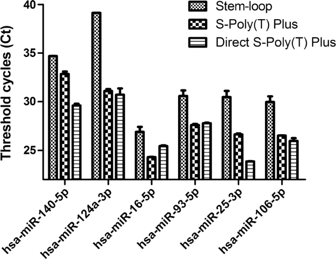 Direct S-Poly(T) Plus assay in quantification of microRNAs without RNA extraction and its ...