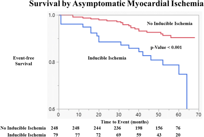 Asymptomatic myocardial ischemia forecasts adverse events in